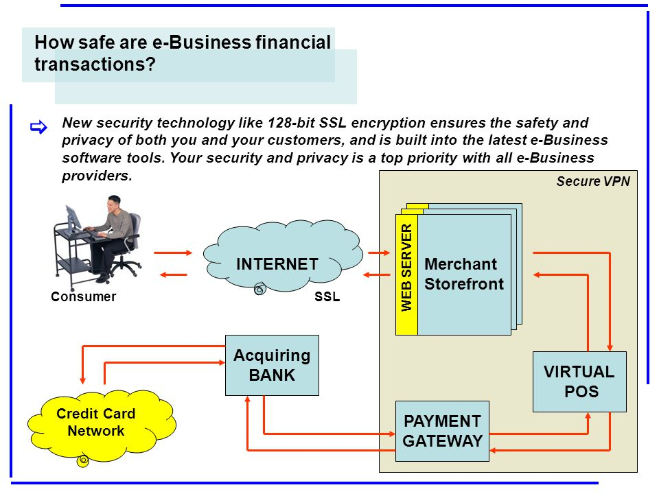 [ How safe are e-Business financial transactions INTERNET
